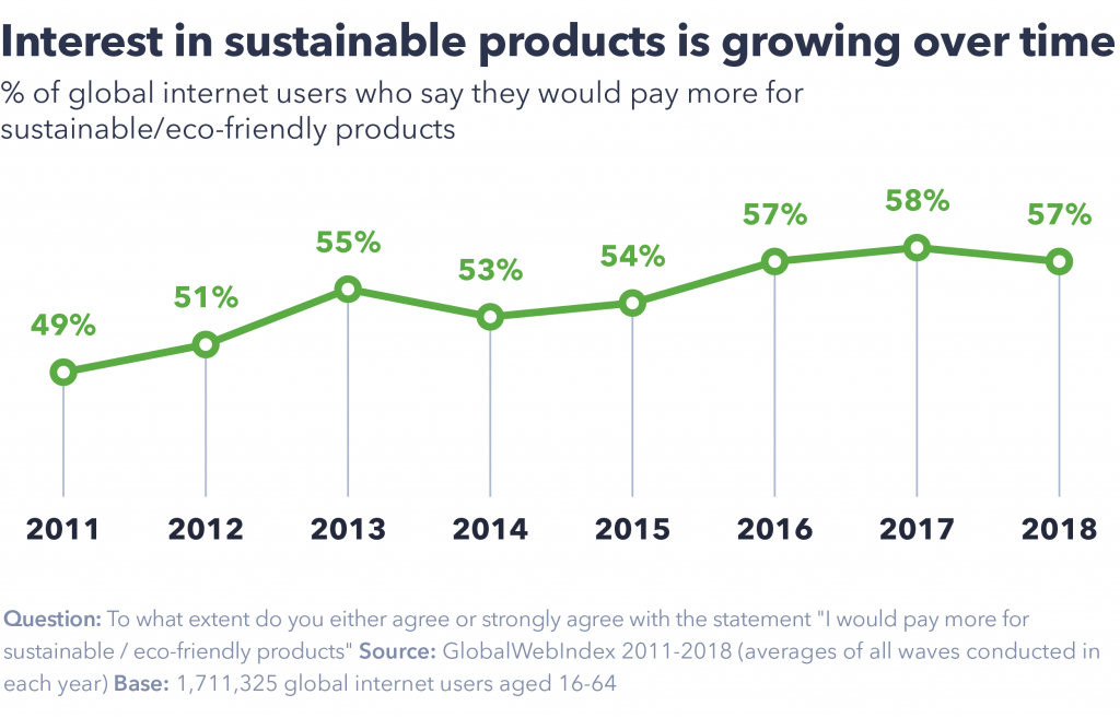 Green Marketing Sustainable Products Growth Blog Chart